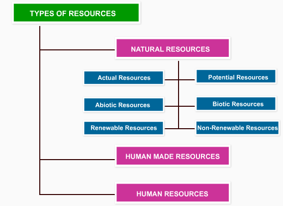 different types of resources - photo #7