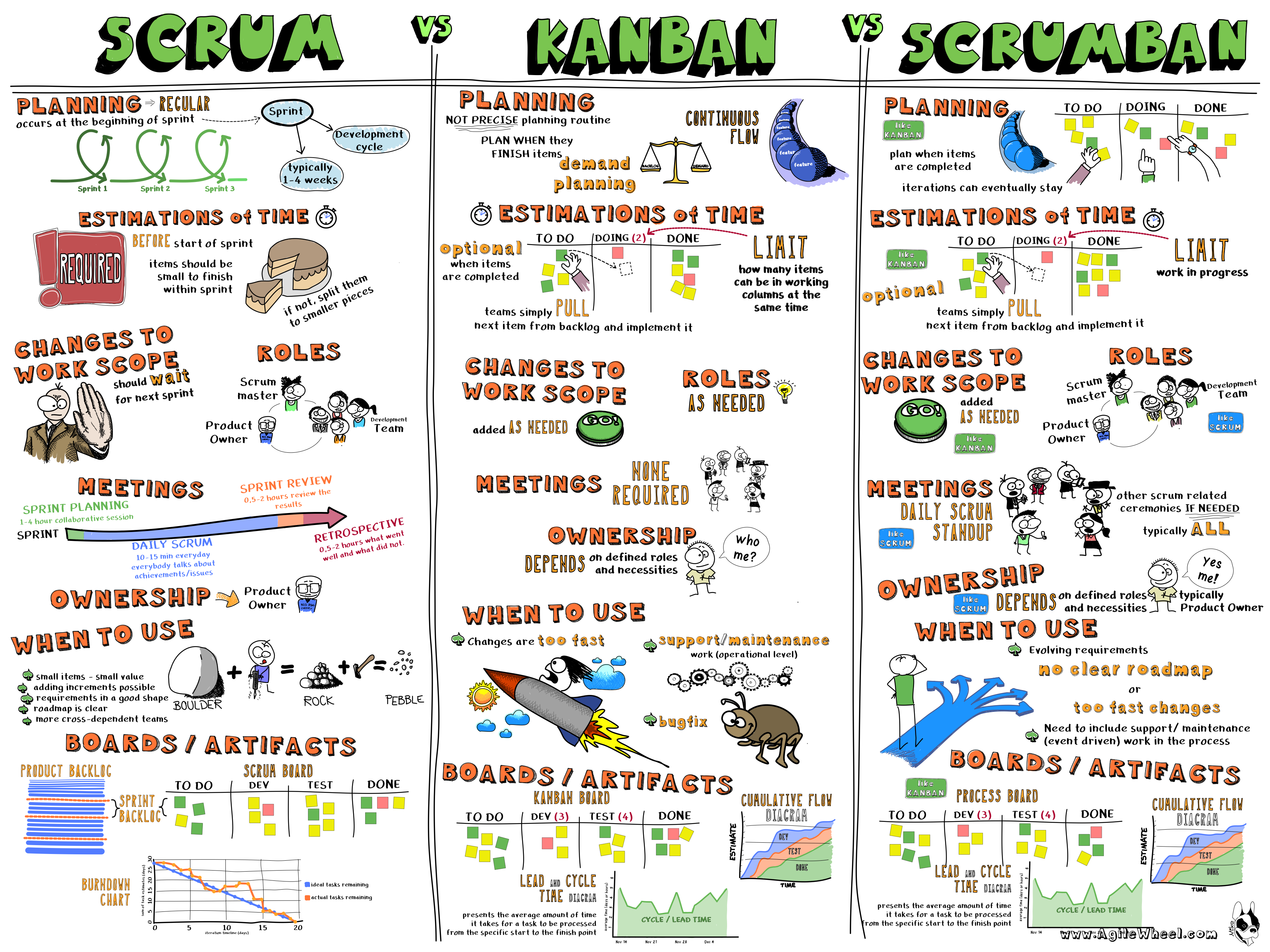 Scrum vs kanban vs scrumban agile wheel pm pinterest for Sdlc vs scrum