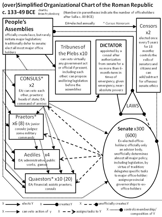 american political system diagram