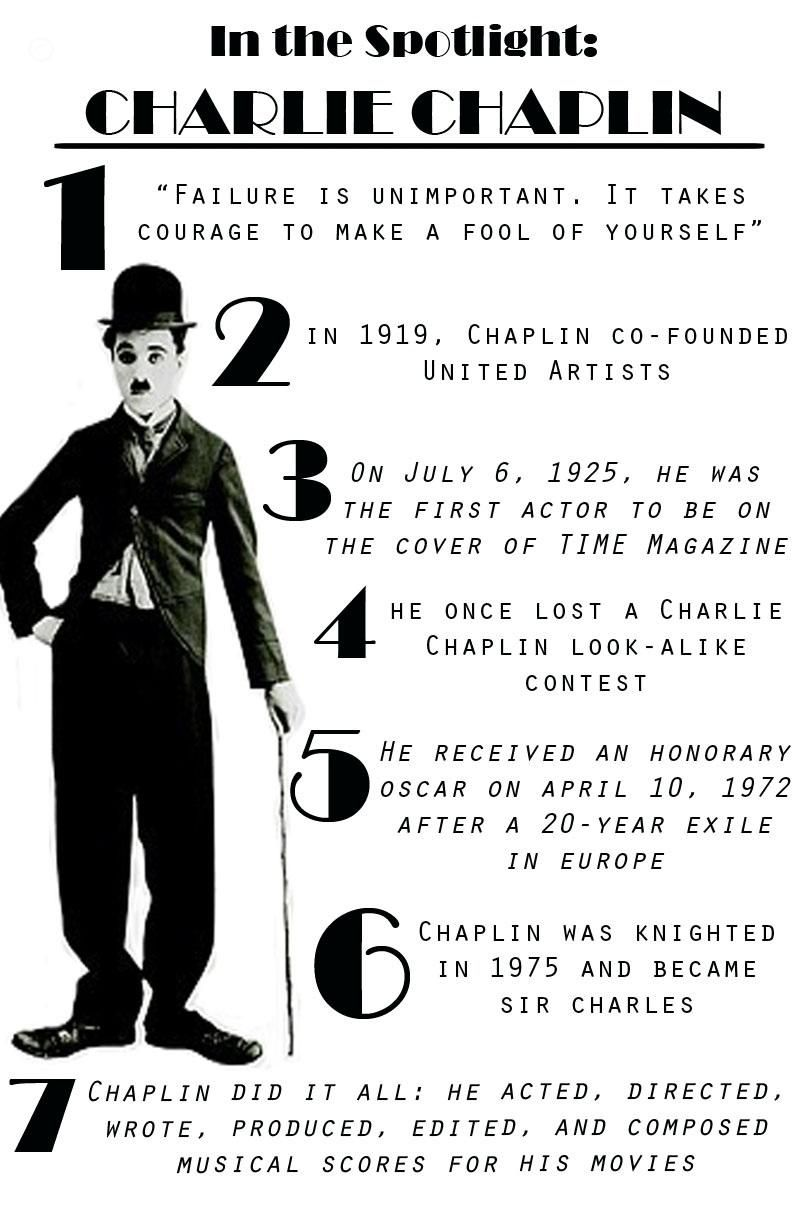 Charles Charlie Spencer Chaplin 1889 1977 Was A British Actor