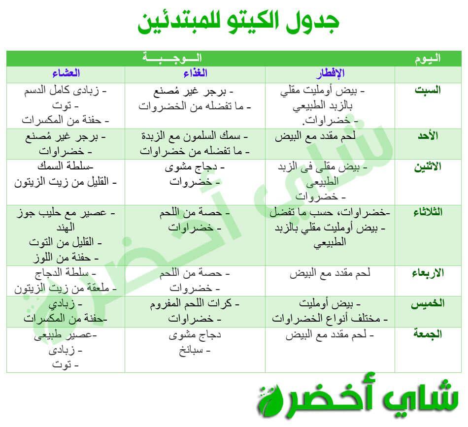 جدول كيتو Pdf Keto Diet Food List Health Fitness Food Health Fitness Nutrition