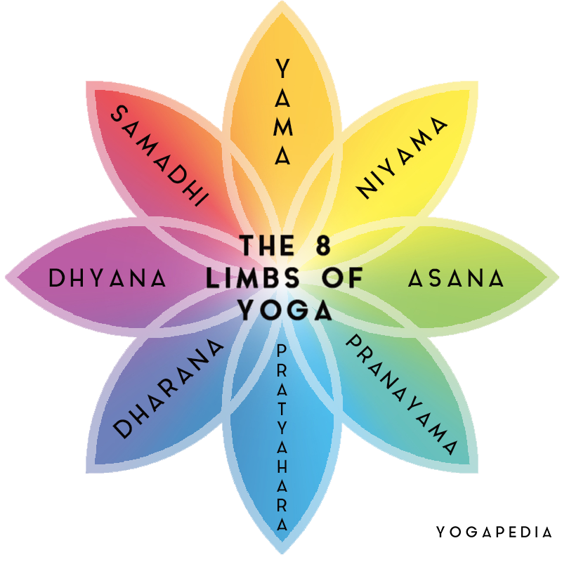 The Eight Limbs Of Yoga With Images Eight Limbs Of Yoga Tantra Yoga