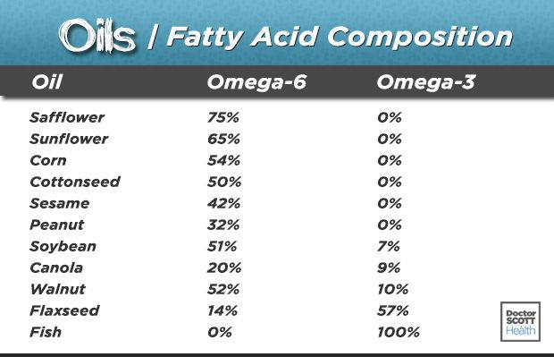 Oils - Fatty Acid Composition Chart- The percentages of omega-6 and - fresh primal blueprint omega 3