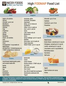 fodmap diet and gerd