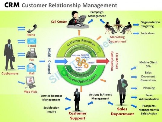 CRM journey | Customer Journey Maps | Pinterest | Customer ...