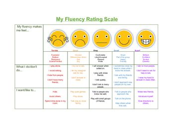 Fluency Feelings Rating Scale | Fluency | Rating scale