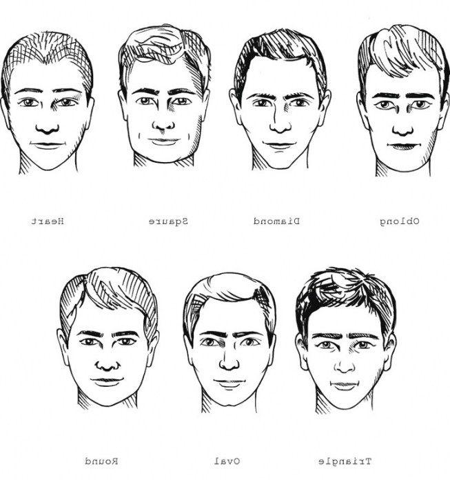 Mann gesichtsform bestimmen Die Gesichtsform