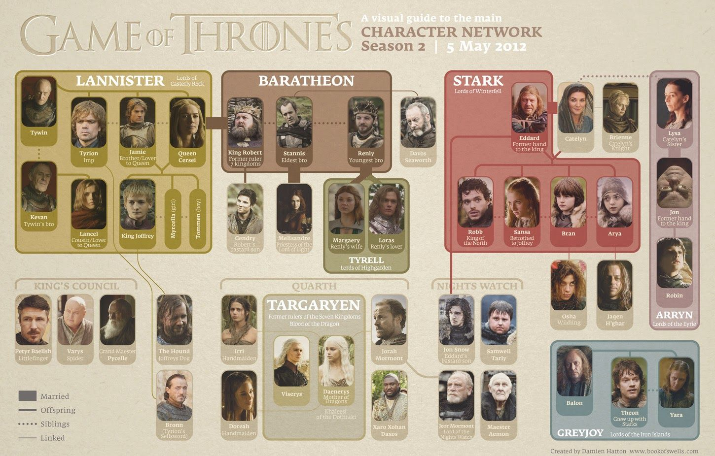 game of thrones chart season 3