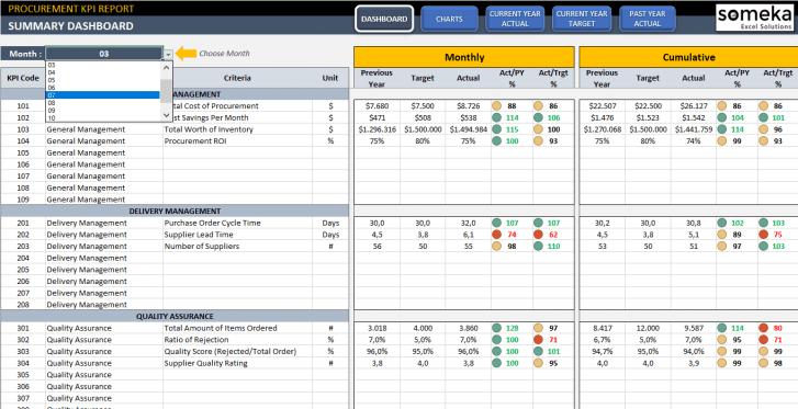 Procurement Kpi Dashboard Most Used Metrics In Excel Kpi Dashboard Procurement Excel Tutorials