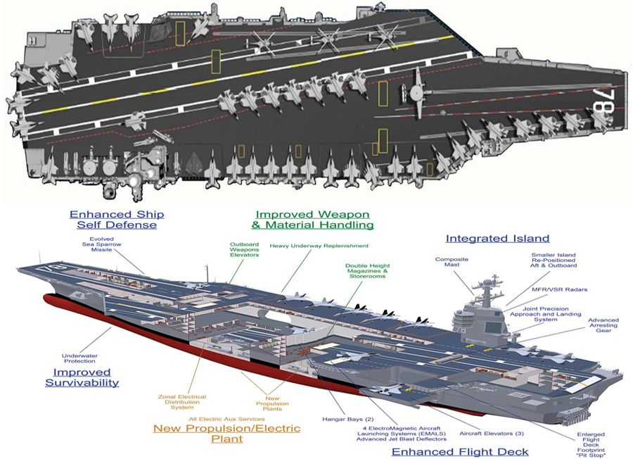 gerald r ford class aircraft carrier cutaway barcos de guerra perfiles. Cars Review. Best American Auto & Cars Review