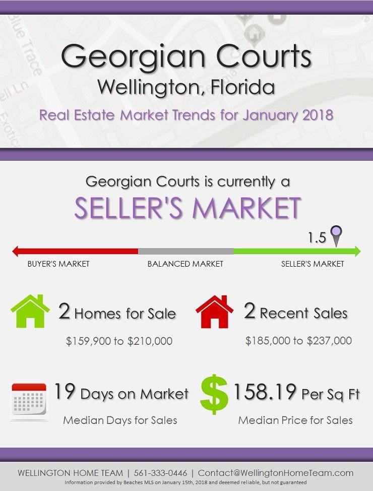 Georgian Courts Wellington Fl Real Estate Market Trends