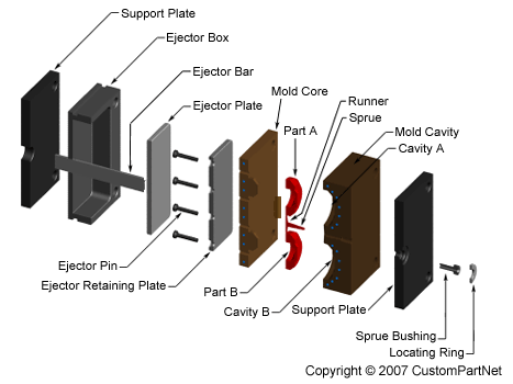 Injection Molding Mold Exploded View Product Design