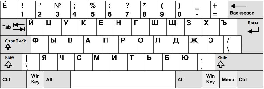 Russian Language Words Pronunciation Russian Keyboard Layout Computer Tastatur Tastatur Laptop Tastatur