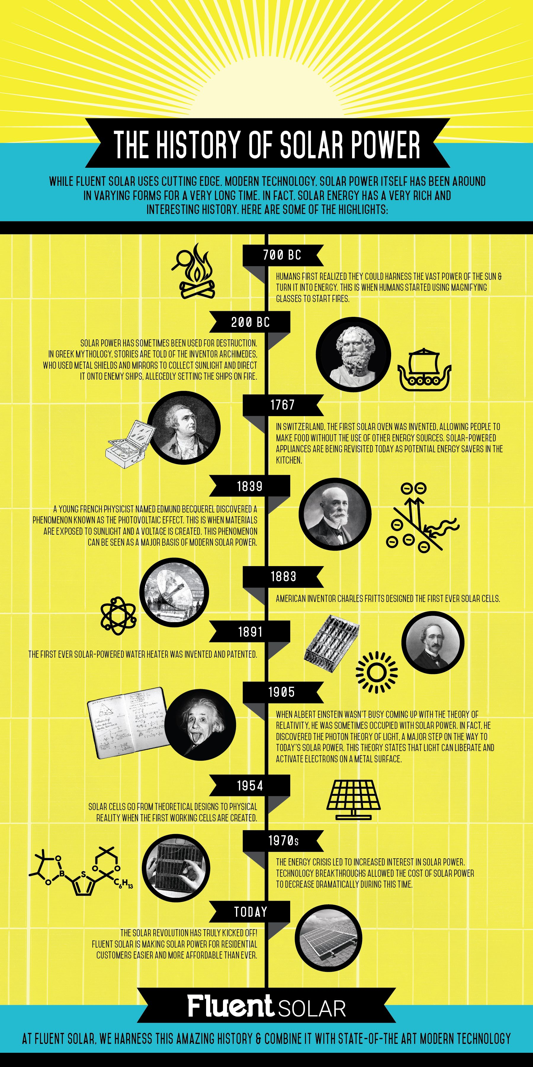 The History Of Solar Power Illustrated Solar Power Solar Power