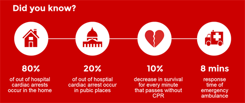 Nearly 300 000 People Die From Sudden Cardiac Arrest Each Year In The U S And It Can Happen To Anyone At Any Time But Cpr Can D Cardiac Arrest Cardiac Arrest