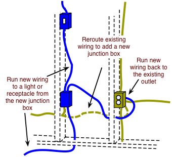 Drawing Demonstrating Adding A New Junction Box From An Outlet Electrical Cables Electrical Wiring Electricity