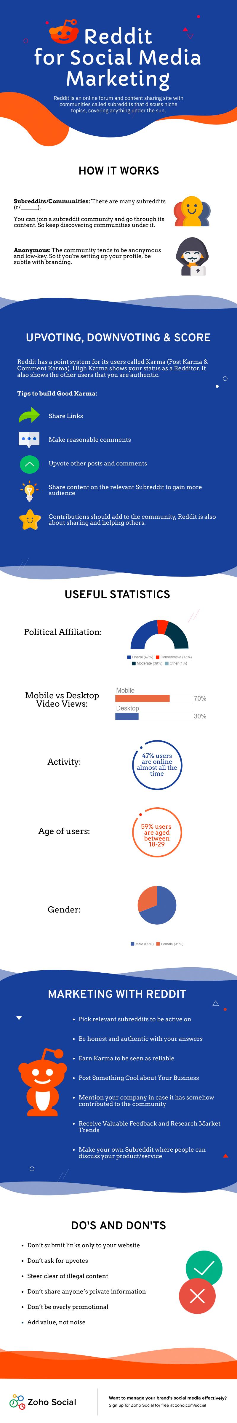 Reddit For Social Media Marketing Social Media Marketing Infographic Infographic Marketing Social Media Infographic