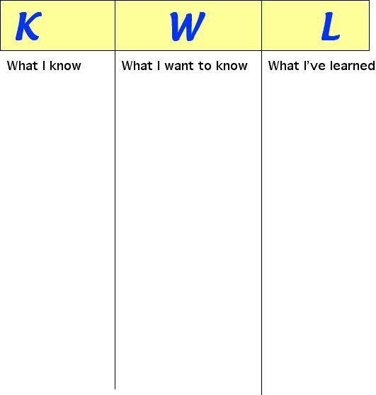 KWL Organization Chart middle school language arts Pinterest - kwl chart