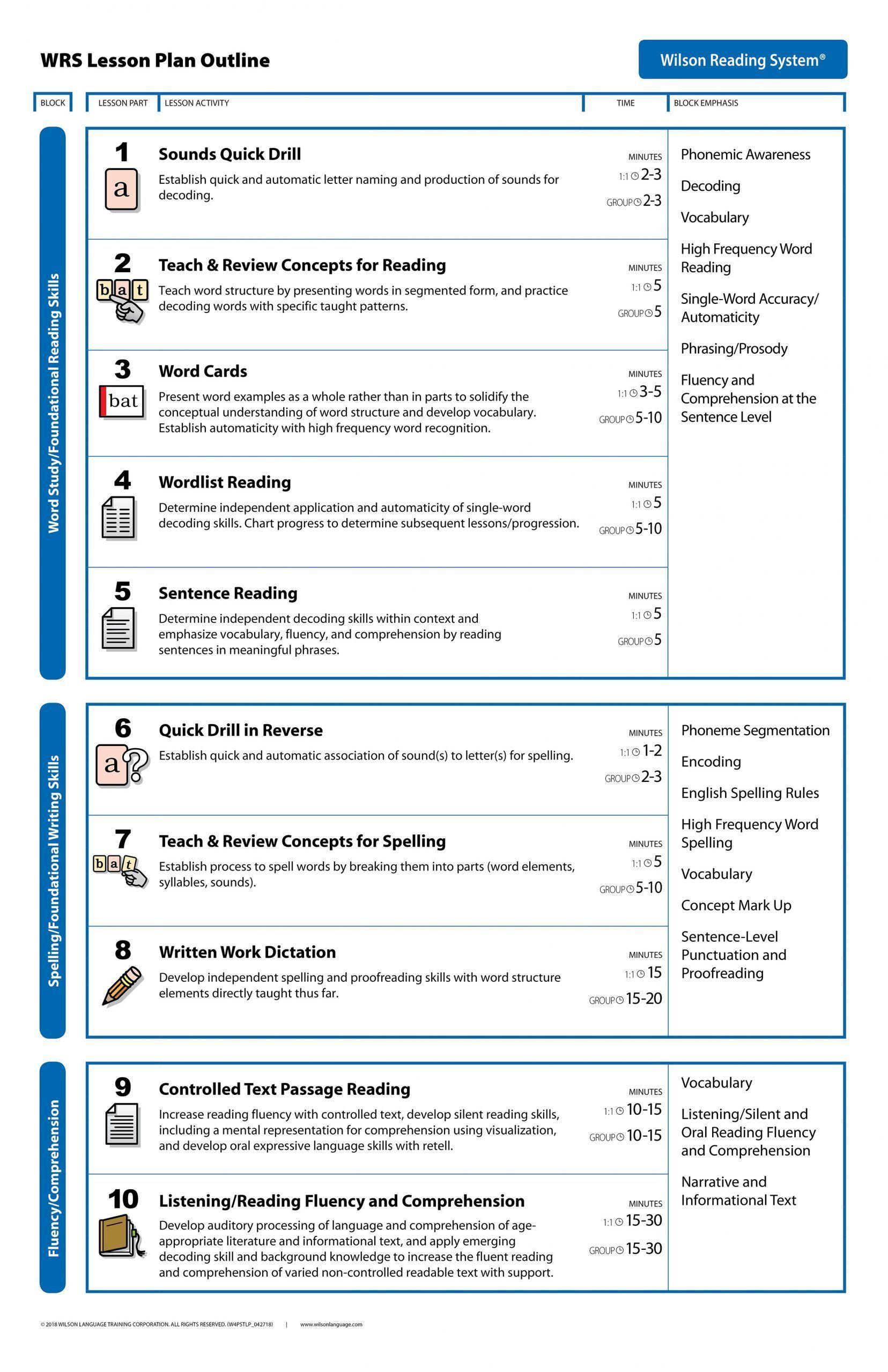 Wilson Reading Program Worksheets Lesson Plan In