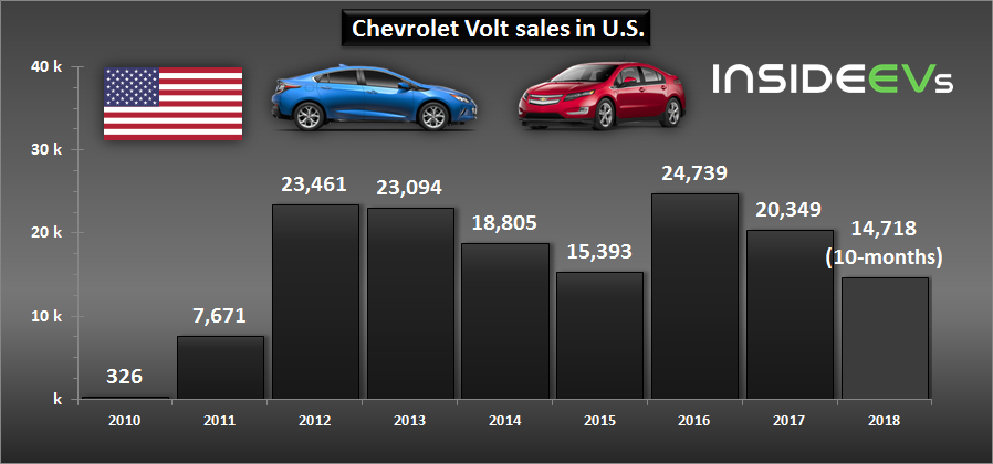 Rip Chevy Volt Usa S Best Selling Electric Car Of All Time