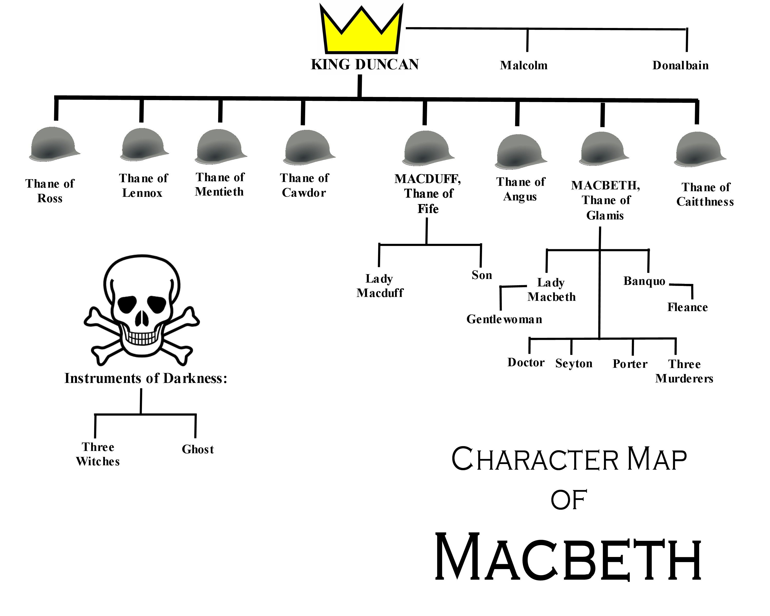 the character of macbeth in william shakespeares macbeth William shakespeare's macbeth essay - william shakespeare's macbeth in the play of macbeth, shakespeare introduces the main character, through the eyes of the one who knows him best, his wife.