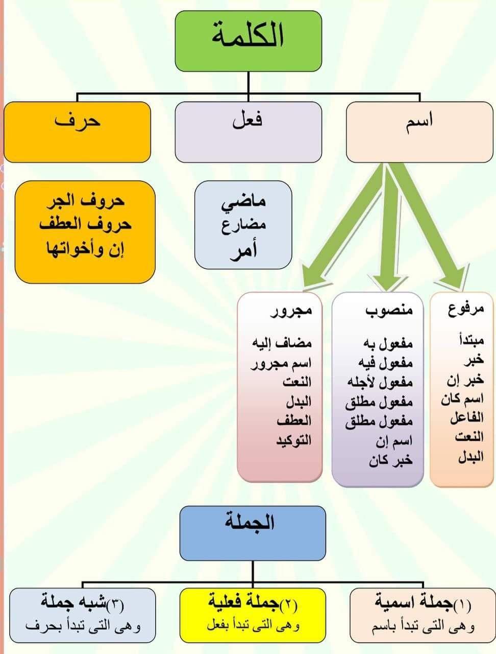 Caftan Morrocco Jellaba Caftan D Or Apprendre L Arabe Langue Arabe Apprendre L Islam