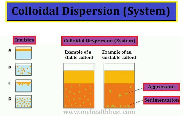 Colloidal System Definition, Properties & Importance My