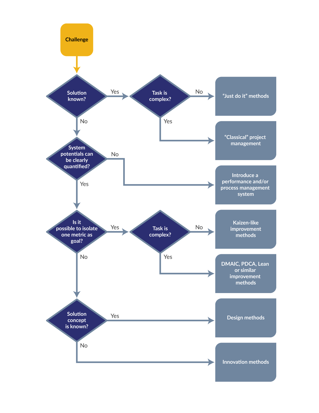 Decision tree to identify the nature of a challenge innovation decision tree nvjuhfo Choice Image