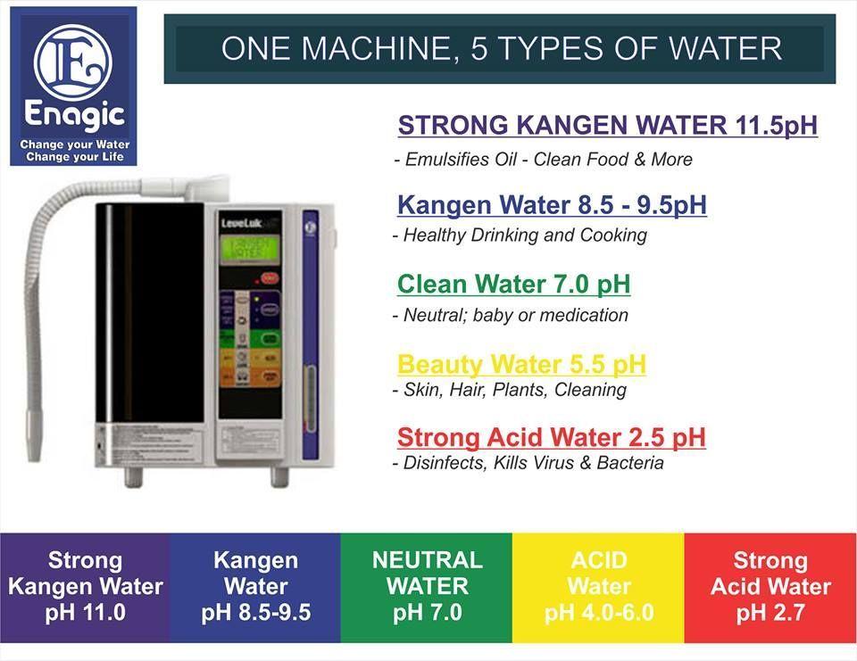 Pin On Kangen Water