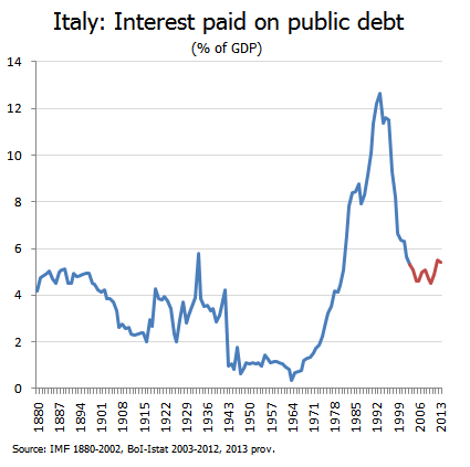 Italy interest paid on public debt as share of GDP since 1880