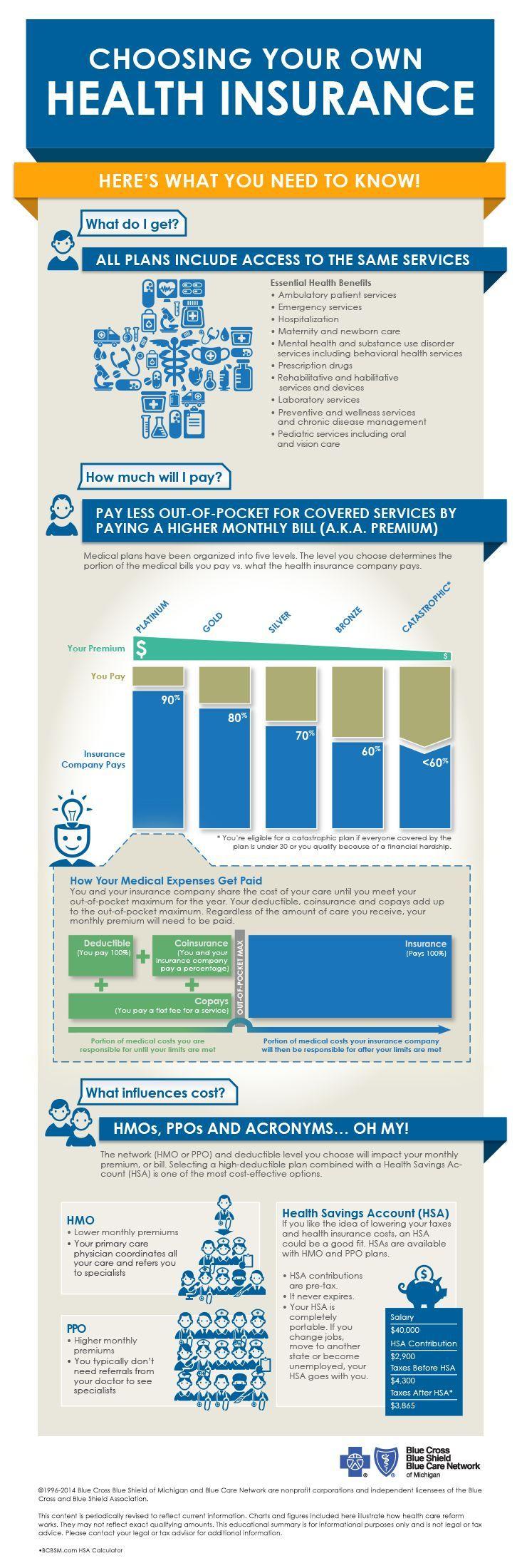 Choosing Your Own Health Insurance Health Insurance 101 Blue Cross Blue Shield Of Mic Health Insurance Companies Life Insurance Facts Free Health Insurance