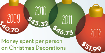 Oh Christmas Tree, How Expensive Are Thee [INFOGRAPHIC]