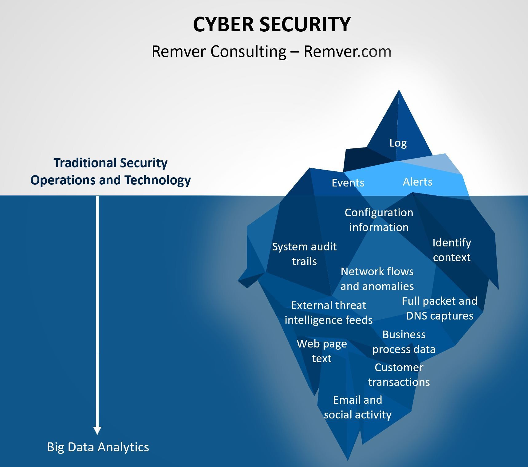 CyberSecurity in 2020 Business continuity, Cyber