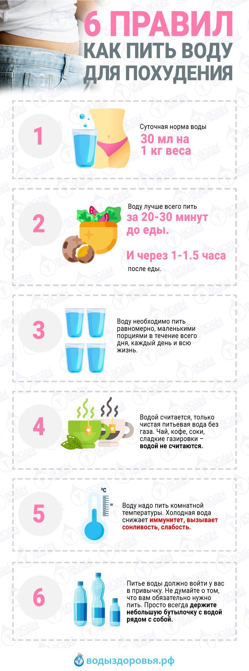 Схема приема воды для похудения