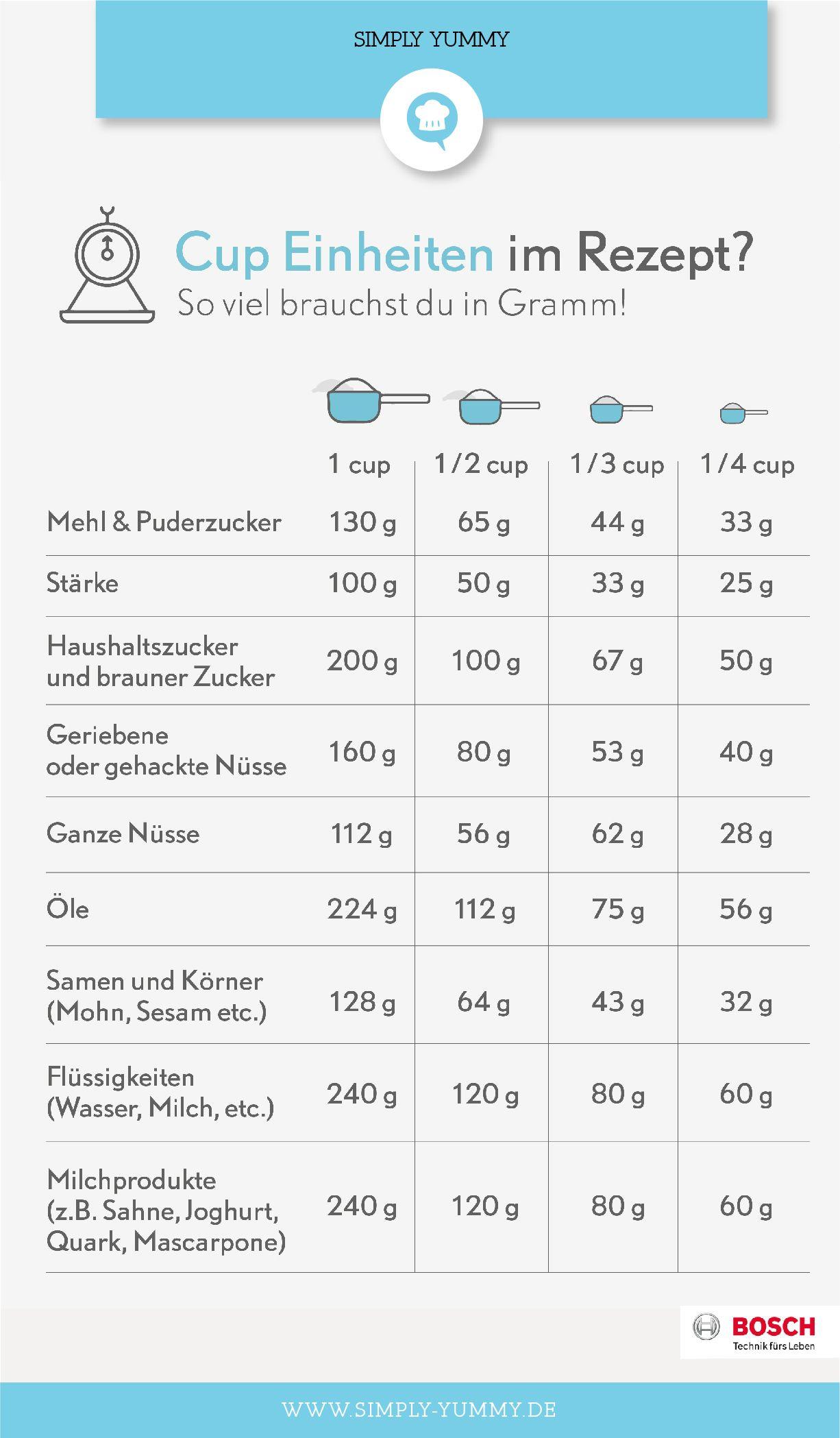 Cup in Gramm umrechnen: Die große Tabelle #cookingtips