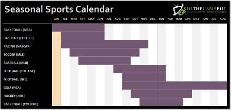 Seasonal Sports Calendar Why Pay For A Streaming Service All Year If You Only Need It For 3 Months Sports Mlb Baseball Sport Online