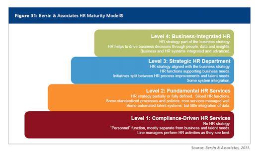 High Impact Hr Maturity Model Maturity Hr Management Business