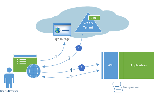 Programing issues: Azure Active Directory - How to get access token