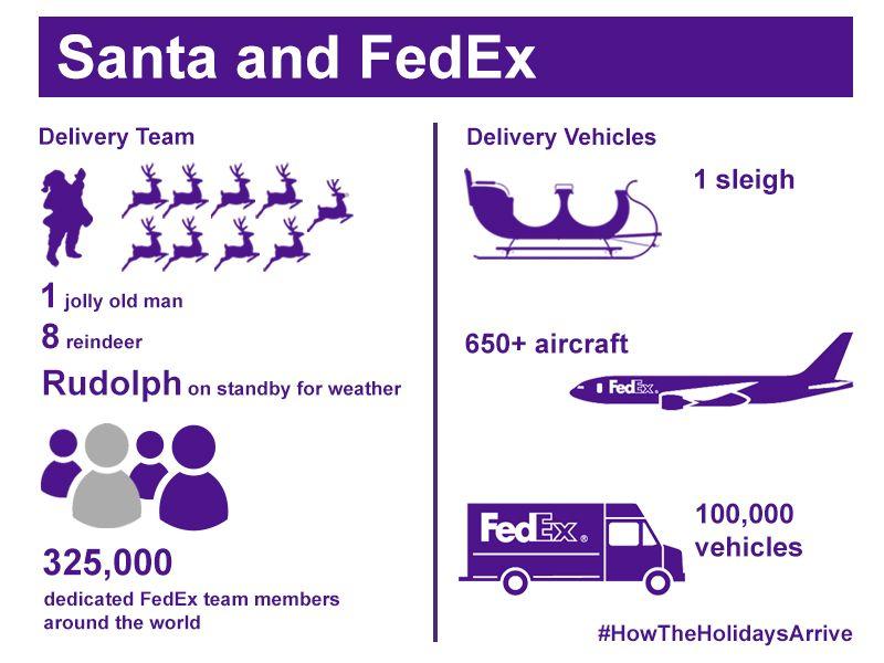 Santa And FedEx #infographic 杂碎 Pinterest Fedex express - fedex jobs