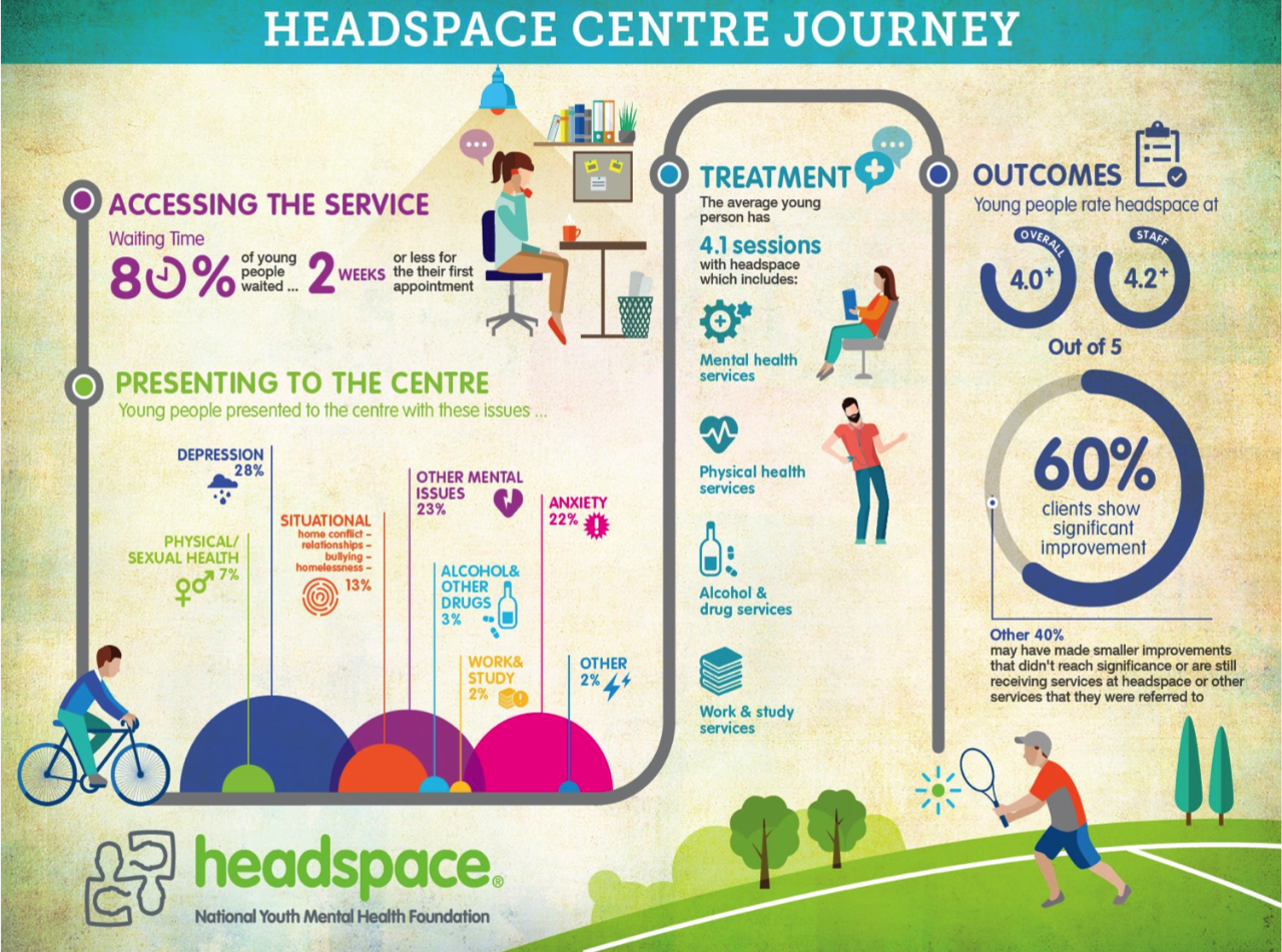 Image result for headspace australia branding