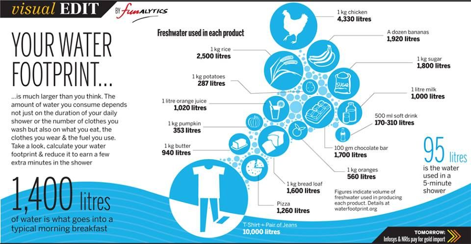 Virtual Water Water Footprint This Infographic Shows How Much