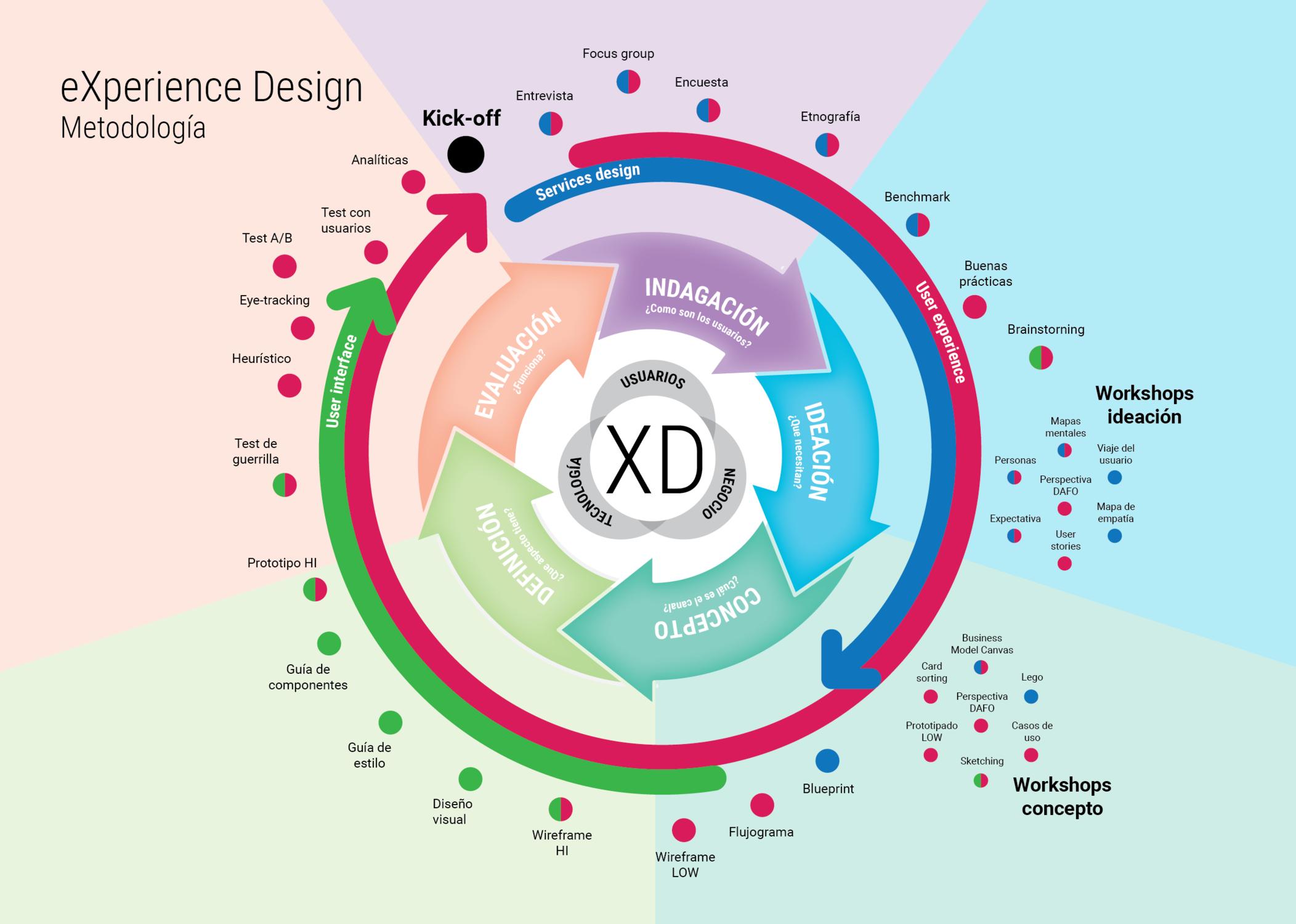 2 Metodologia De Diseno Centrado En El Usuario Linkedin Design Thinking Pie Chart Chart