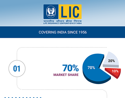 Check Out New Work On My Behance Portfolio Lic Infographic
