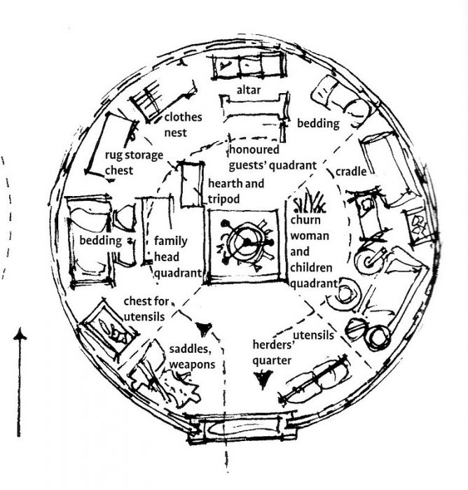Layouts For Dome Homes Plans: Traditional Ger (Yurt) Space Layout