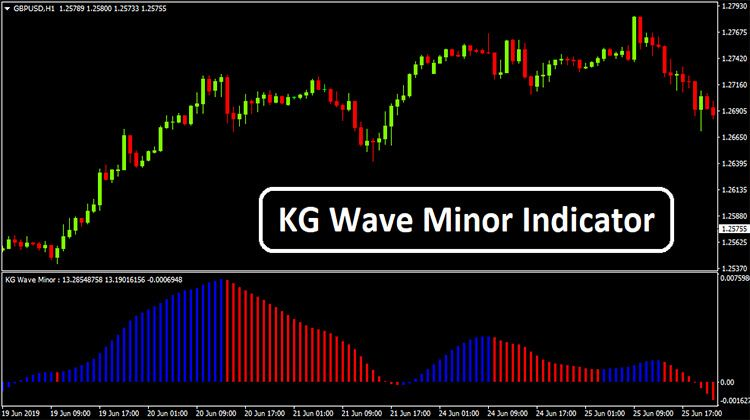 Kg Wave Minor Indicator Financial Instrument Waves How To Apply