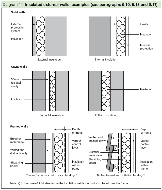 Diagram 11 Insulated External Walls Examples See Paragraphs 5 10 5 13 And 5 17 External Wall Insulation Cavity Wall Framing Construction