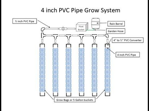 A 4 Inch Pipe Sub Irrigation Sips System Designed By