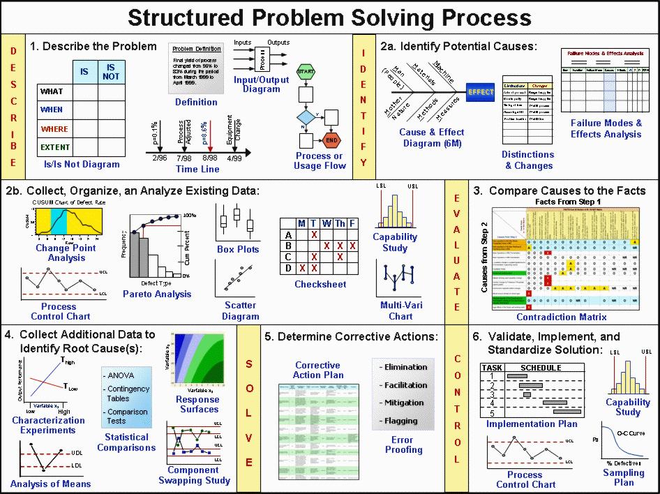 problem solving storyboard