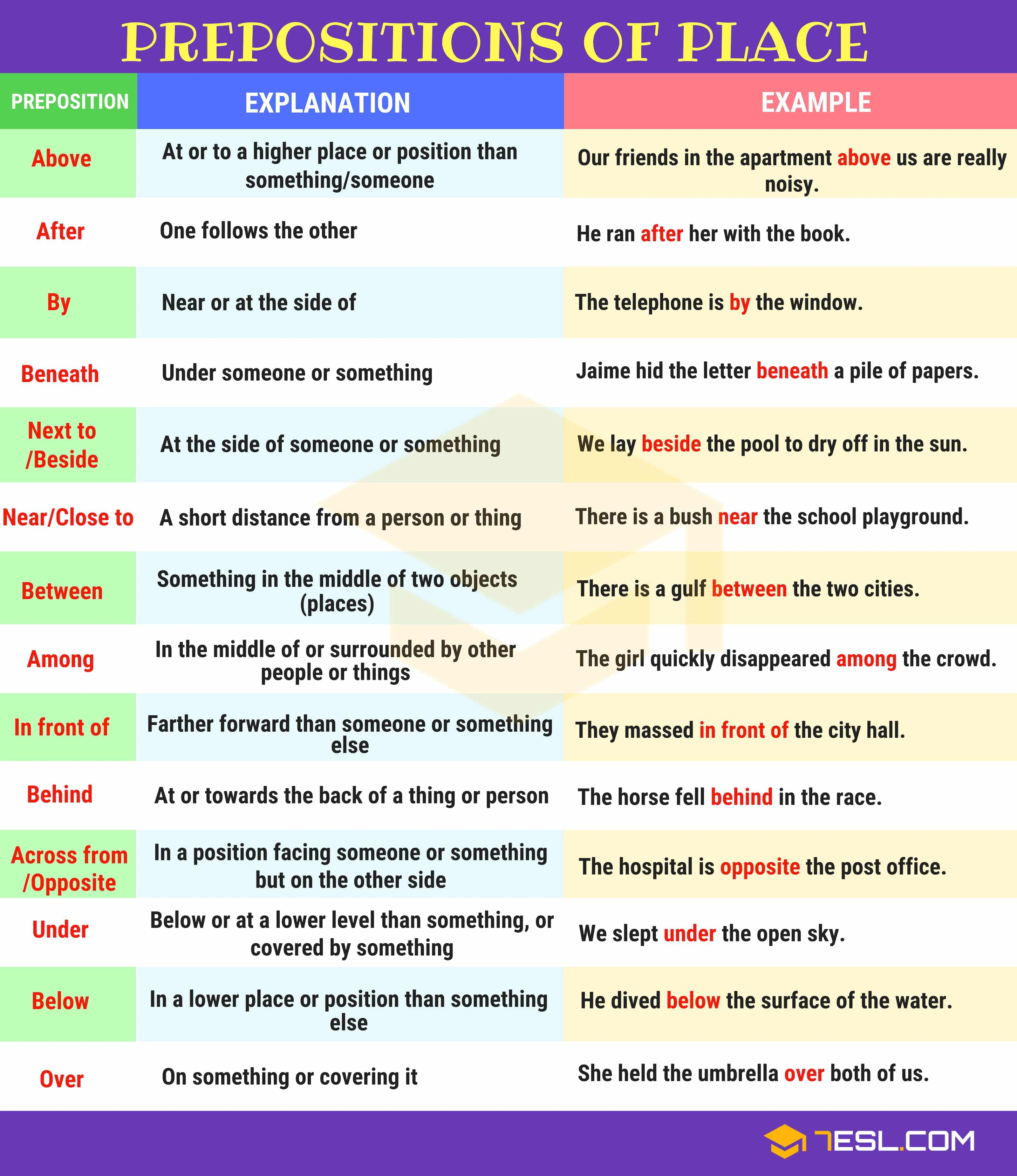 Prepositions What Is A Preposition Useful List