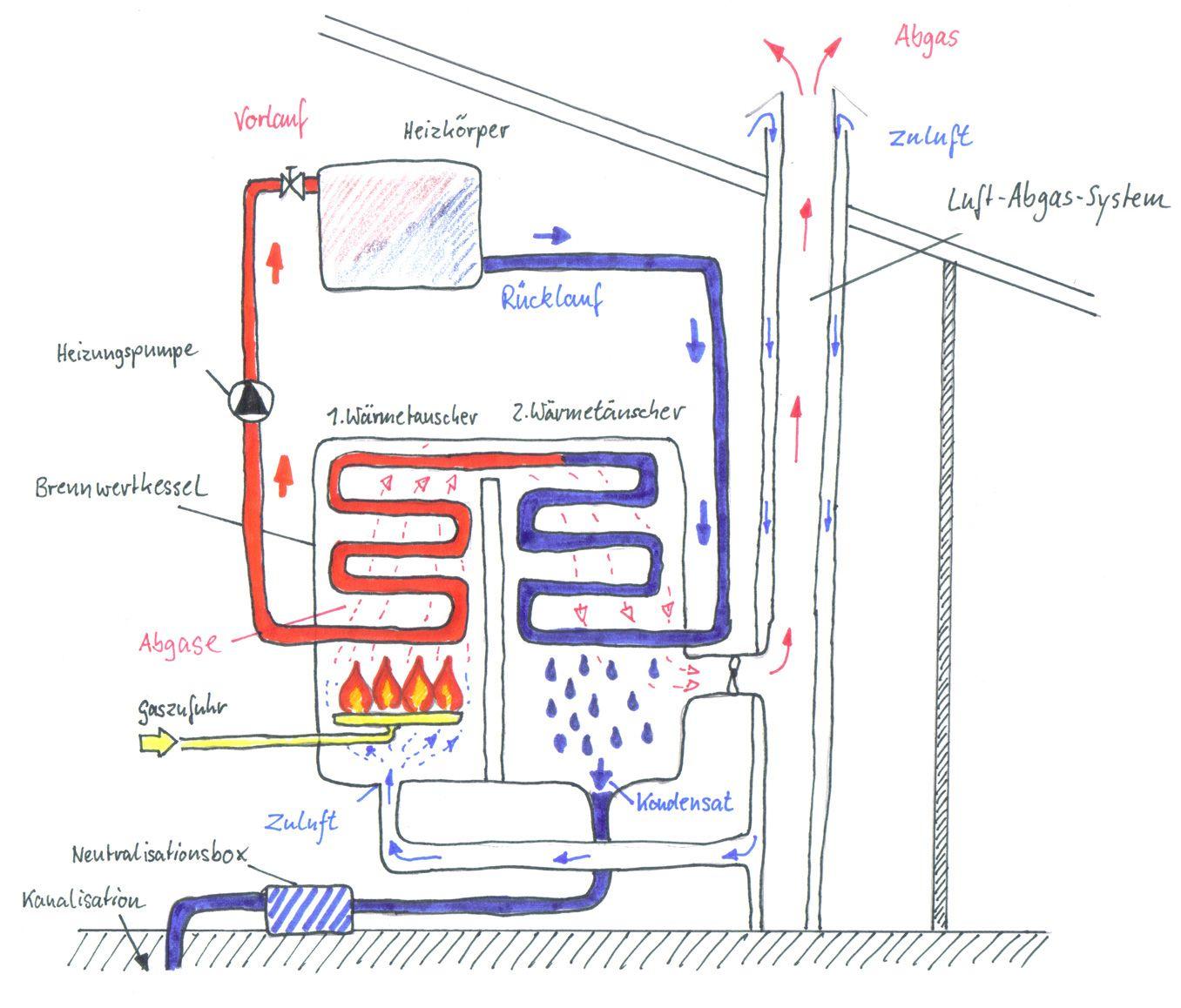 Im ersten Schritt wird dem Kessel über das Luft-Abgas-Systems ...